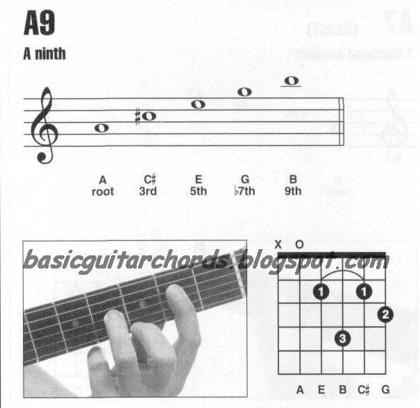 Basic Guitar Chords 9th Chords A9 Guitar Chord