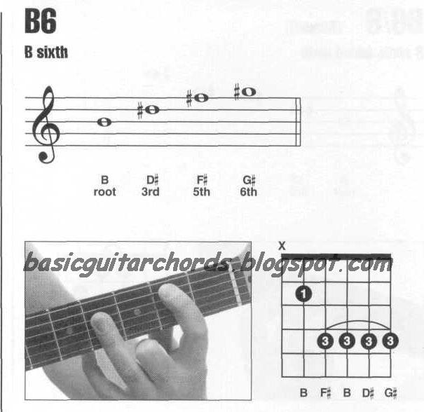 Basic Guitar Chords 6th Chords B6 Guitar Chord