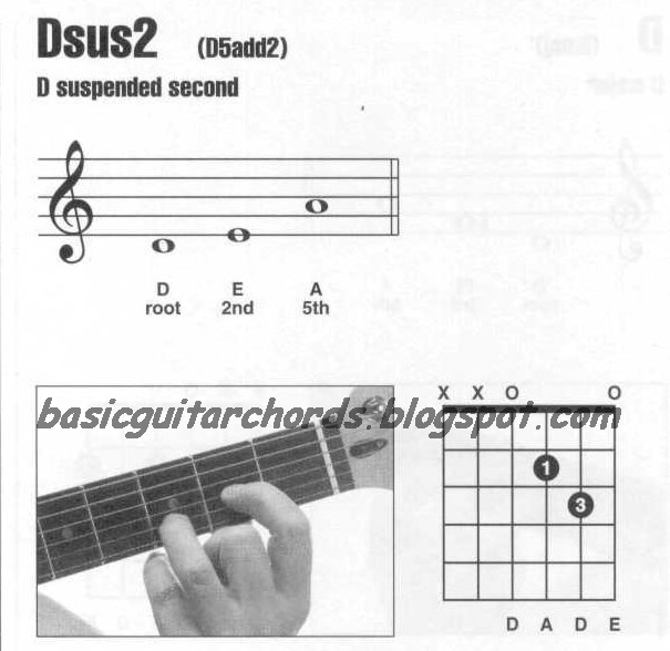 Basic Guitar Chords: Suspended 2nd Chords-Dsus2 Guitar Chord