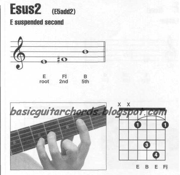 Basic Guitar Chords: Suspended 2nd Chords-Esus2 Guitar Chord