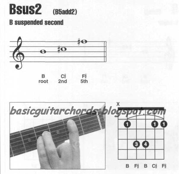 Basic Guitar Chords Suspended 2nd Chords Bsus2 Guitar Chord