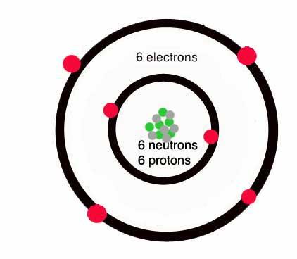 proton: carbon atom