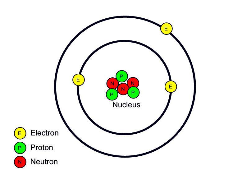 Proton  Lithium Atom