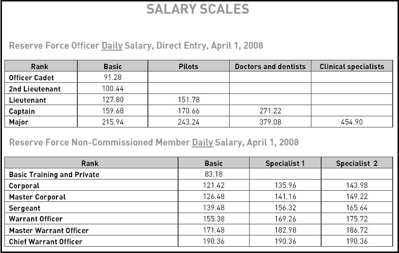 Canadian Salary Guide, Salaries in Canada, Average ...