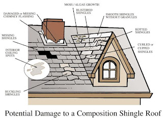 Dealing with Roof Problems