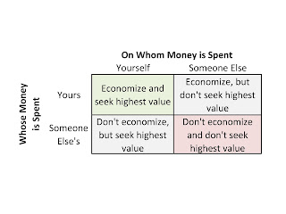 4-Ways-to-Spend-Money-from-Milton-Friedman%27s-Book-Free-to-Choose.jpg