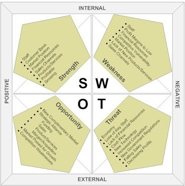loblaw company internal weaknesses Swot analysis is a useful business management tool that allows companies to map out their business goals and marketing strategy swot analysis provides your company with internal and external factors that may help or hinder your business.