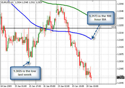 Forex Trading EURUSD also remains pressured