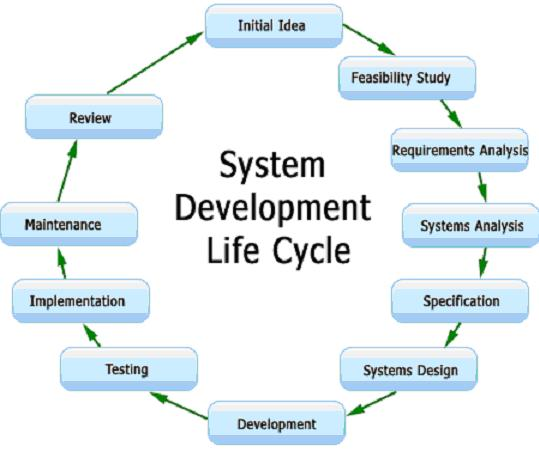 an analysis of the system and the system development life cycle System development lifecycle (sdlc) is a process of information system (is)  development various sdlc models have been created and can be  implemented,.
