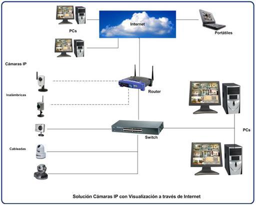 Tecnolog a a tu alcance s a c camaras de vigilancia ip - Camaras de vigilancia ip ...