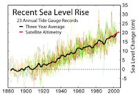Rising Sea Level Chart from Wikipedia
