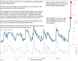 chart of CO2 concentrations in the atmosphere and temperature from ice cores going back 650,000 years