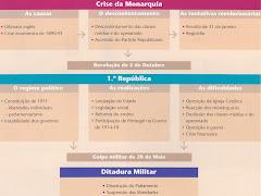 SÍntese da Crise da Monarquia Portuguesa