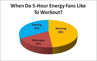 5-hour ENERGY Fan Workout Poll