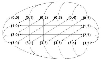 Die Hard 3 -pulman ratkaisu suunnatun verkon avulla
