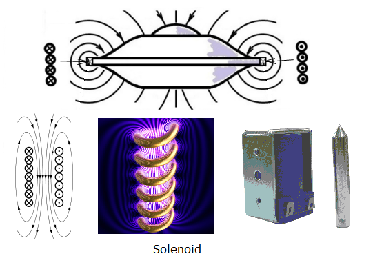 solenoid magnetic field. Upper solenoid (magnetic field