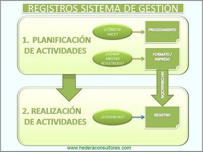 Registros ISO 9001