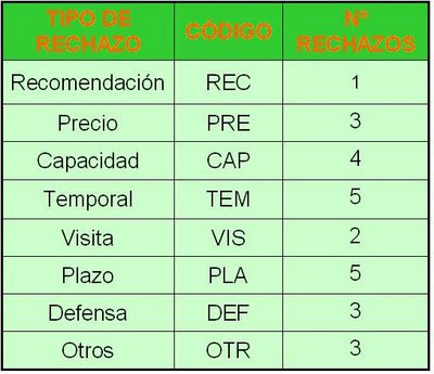 Rechazo ofertas Pareto ISO9001