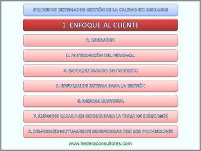 Principios de la calidad - Enfoque al cliente