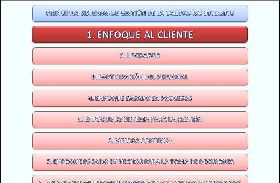CALIDAD Y GESTIÓN EMPRESARIAL. ISO 9001 e ISO 14001: Enfoque al ...