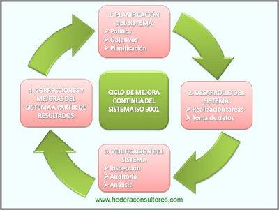 Mejora continua - Principios ISO 9001