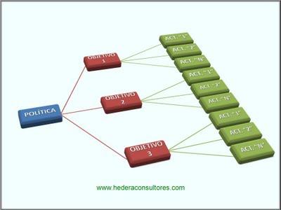 Objetivos ISO 9001