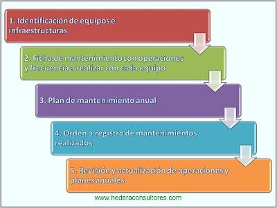 Gestión de infraestructuras ISO 9001