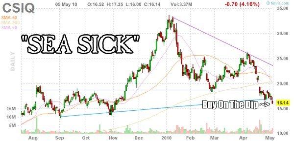 Csiq stock options