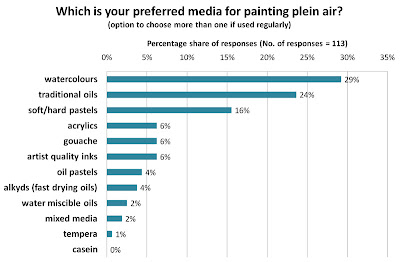 MAKING A MARK: MAM Poll June RESULTS: Preferred plein air painting ...