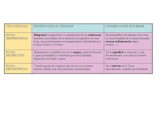 Lorena Las Rocas Composici N Y Clasificaci N