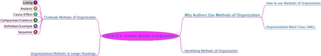 Methods of organization in essays