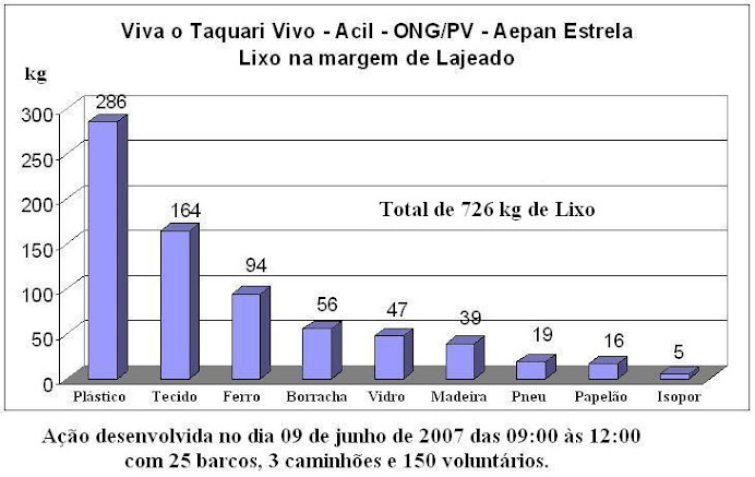 Viva o Taquari Vivo 2007