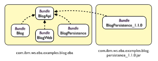 Websphere community blog try out webspheres osgi application feature the blog sample demonstrates the use of blueprint management bean injection using and publishing services from and to the osgi service registry malvernweather