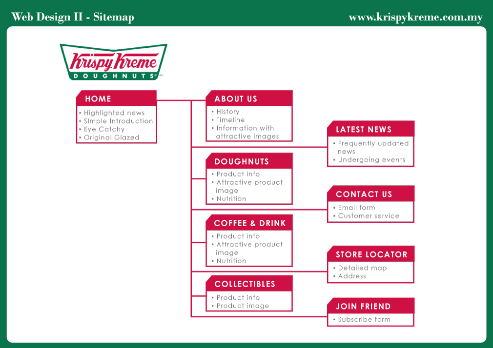strategic management background of krispy kreme