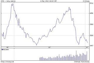 giełda grecka recesja wykres