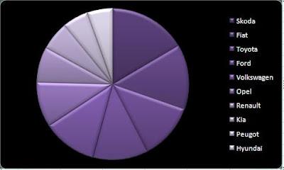 kołowy wykres excel