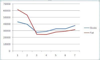 wykres liniowy bez tytułu