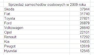 Tabelka Lista Rozwijana