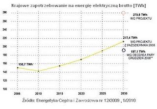 krajowe zapotrzebowanie na energię elektryczną brutto