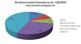 struktura inwestycji kapitałowych