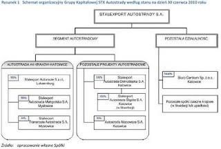 Stalexport schemat organizacyjny