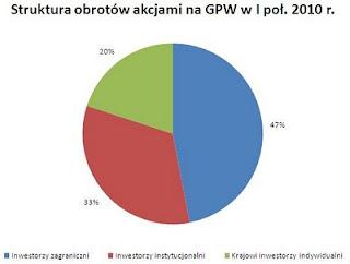 struktura obrotu akcjami gpw