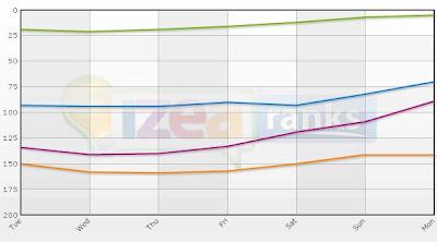 IzeaRank graph