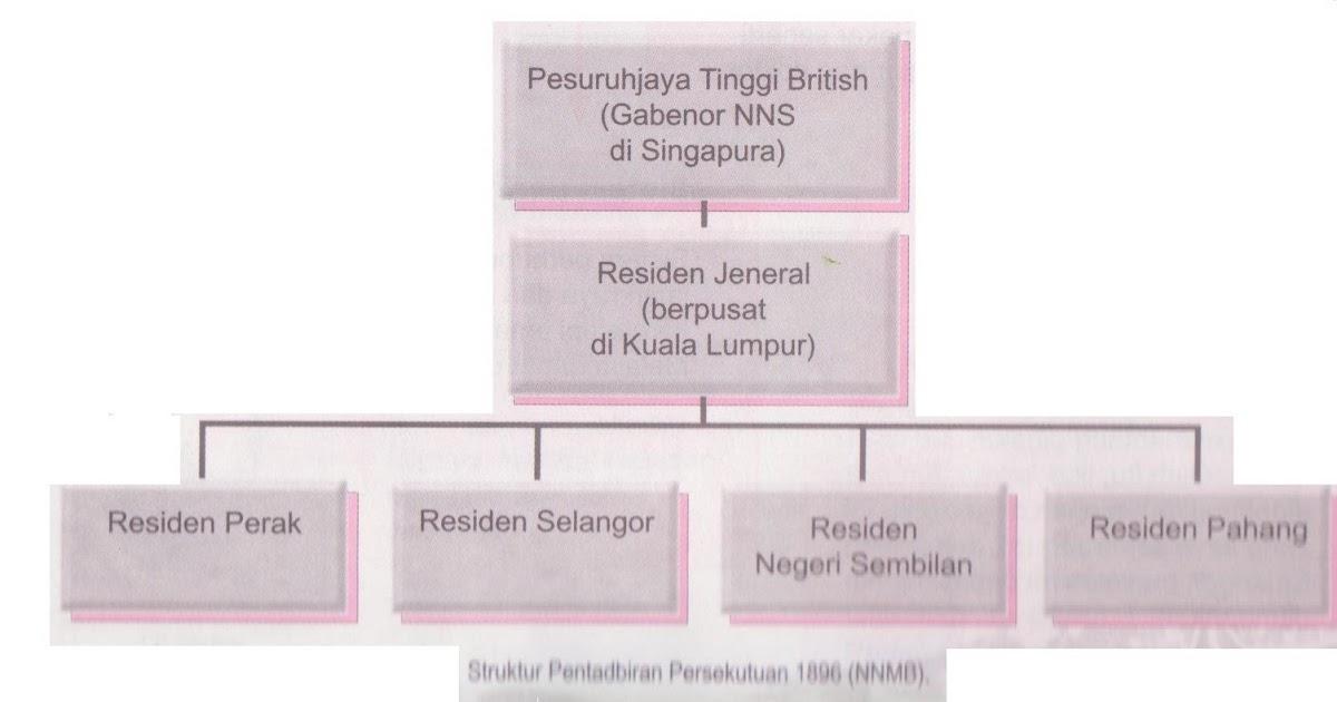 Sejarah Tingkatan 2 2 4 Pengukuhan Kuasa British Melalui Pembentukan Negeri Negeri Melayu Bersekutu