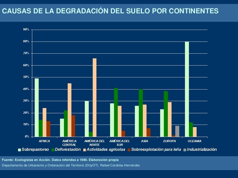 grafica contaminacion suelo:
