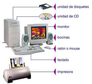 Daniel aramayo cu les son las partes f sicas del computador - Medidas de monitores para pc ...