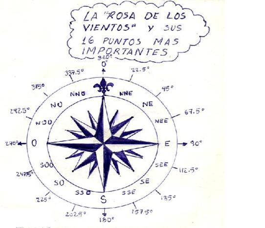 Grupo Scout Pueblo Libre: ORIENTACION - BRUJULA - SUPERVIVENCIA ...