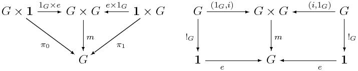 \begin{diagram} G\times\mathbf{1} & \rTo^{1_{G}\times{e}} & G\times{G} & \lTo^{e\times1_{G}} & \mathbf{1}\times{G} && G         &\rTo^{(1_{G},i)}&G\times{G}&\lTo^{(i,1_{G})}& G\\                   & \rdTo_{\pi_{0}}       & \dTo_{m}   & \ldTo_{\pi_{1}}     &                     && \dTo^{!_G}&                &\dTo_{m}  &                & \dTo_{!_{G}}\\                   &                       &    G       &                     &                     && \mathbf{1}&\rTo_{e}        &G         &\lTo_{e}        & \mathbf{1} \end{diagram}