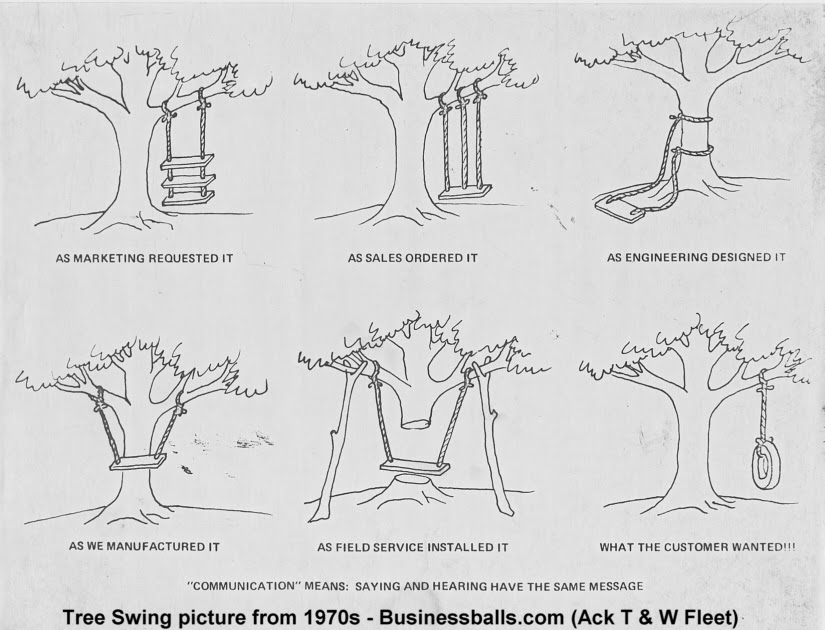 a lean journey  the tree swing of communication failure