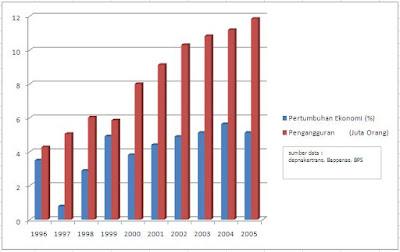 Rainbowsarang grafik pengangguran di indonesia tahun 1996 2005 dari grafik di atas dapat kita ketahui bahwa pertumbuhan ekonomi di indonesia pada tahun 1996 hingga tahun 2005 mengalami pasang surut sedangkan sejak ccuart Image collections